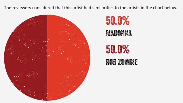 DOLLS music UK Madonna Rob Zombie